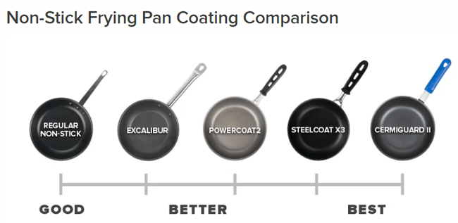 frying pan coating comparison